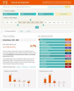 Your Economy Economic Census website uses extensive JavaScript
